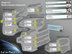 Multi-channel infographic