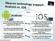 iBeacon technology support Android- iOS